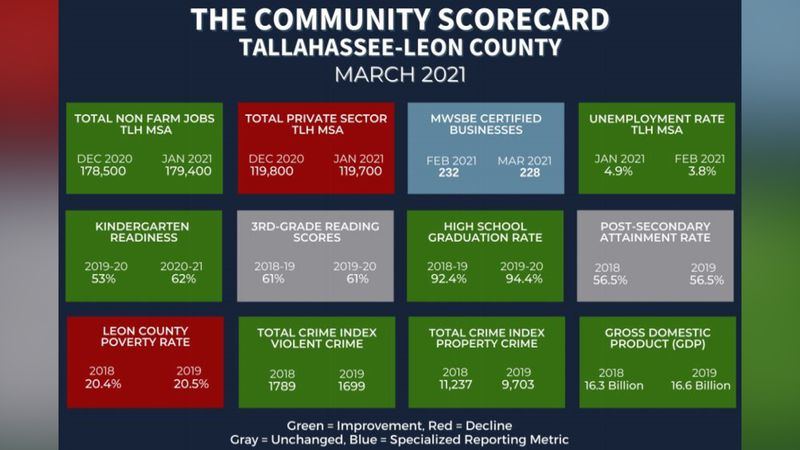The scorecard shows green items, signifying improvements, and red items, signifying a decline. ...