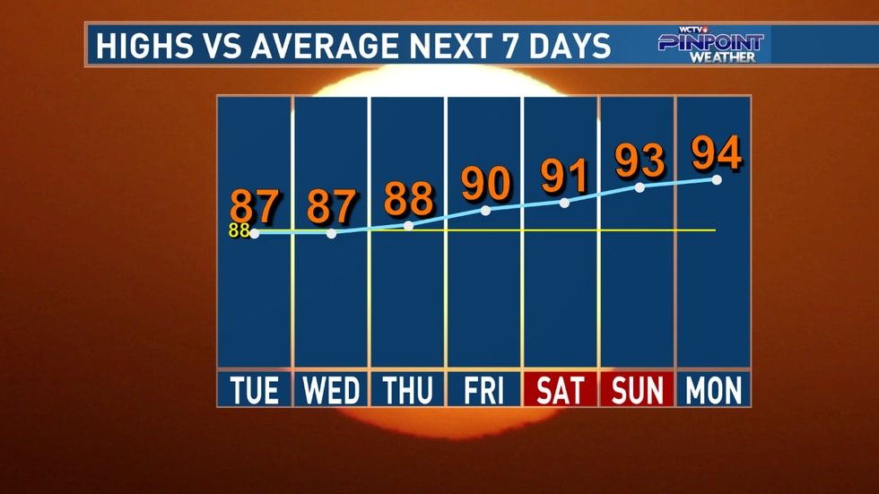 The weather pattern will shift to bring warmer-than-average temperatures and very low rain...