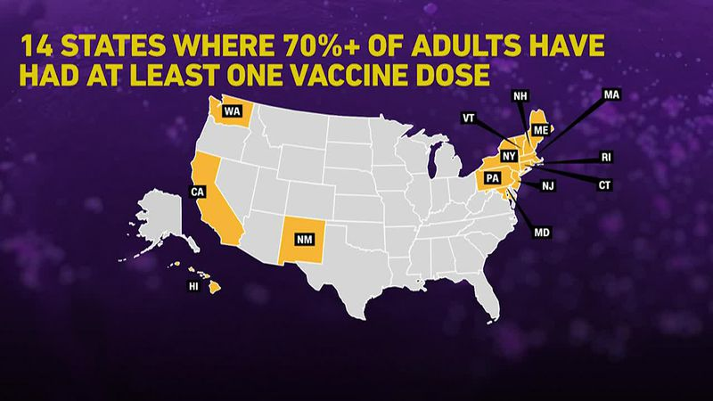 A new analysis shows COVID cases are down in states where vaccinations are up.